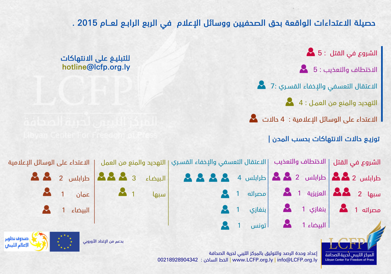 Periodic report 4-1-2015