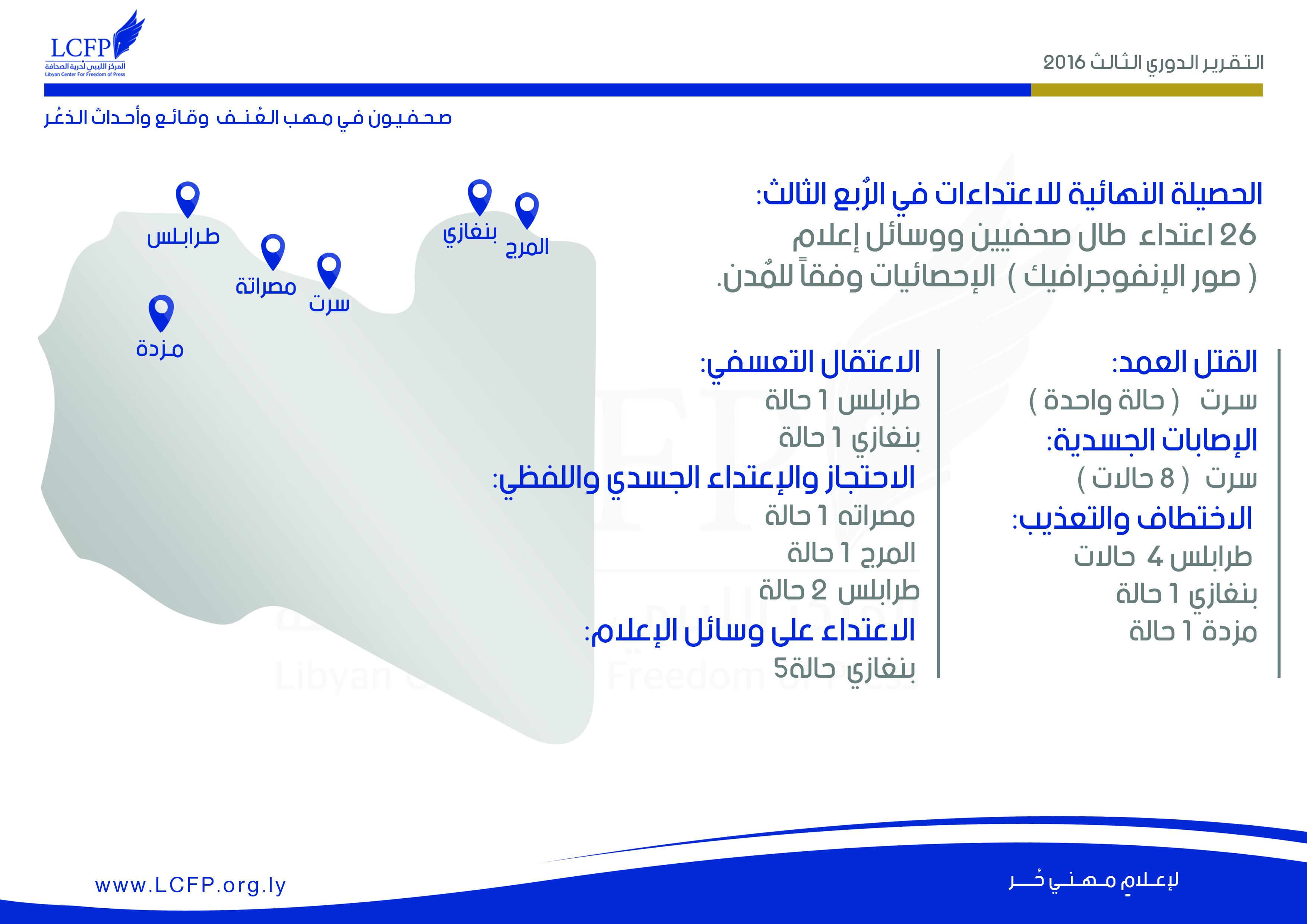خريطة توضح تصنيف الاعتداءات والمٌدن التي وقعت فيها